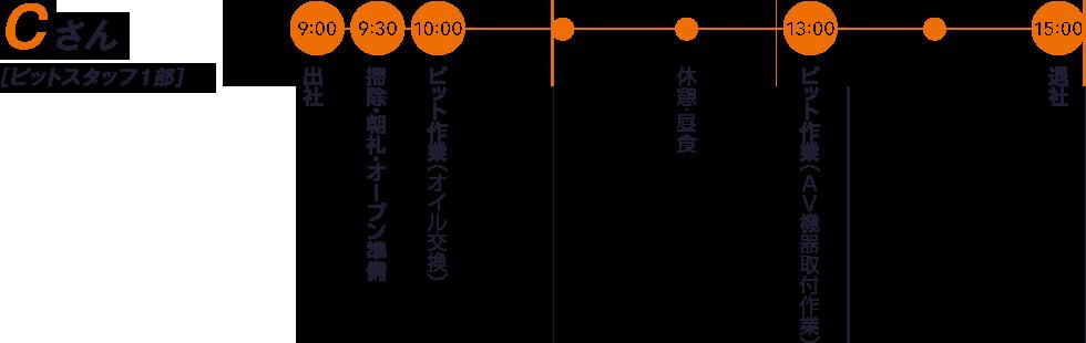 Cさん【ピットスタッフ1部】