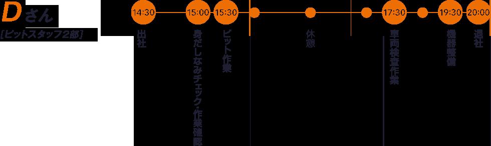 Dさん【ピットスタッフ2部】